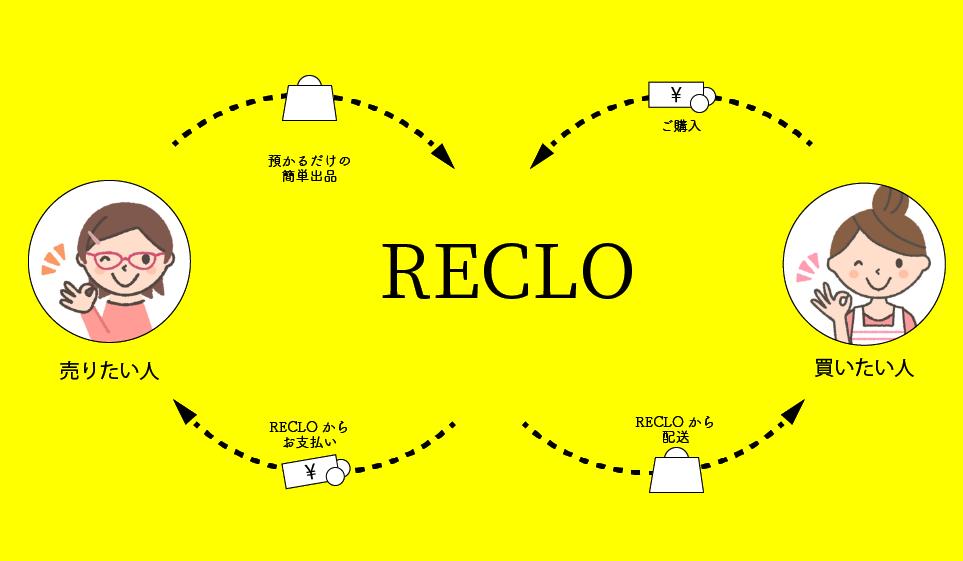 RECLOの委託販売の仕組み