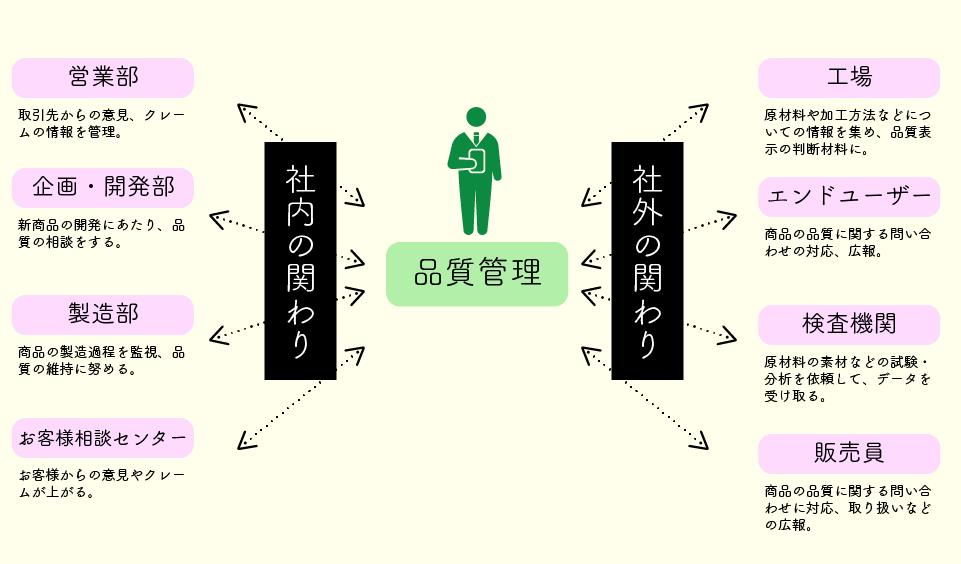 品質管理-関係図