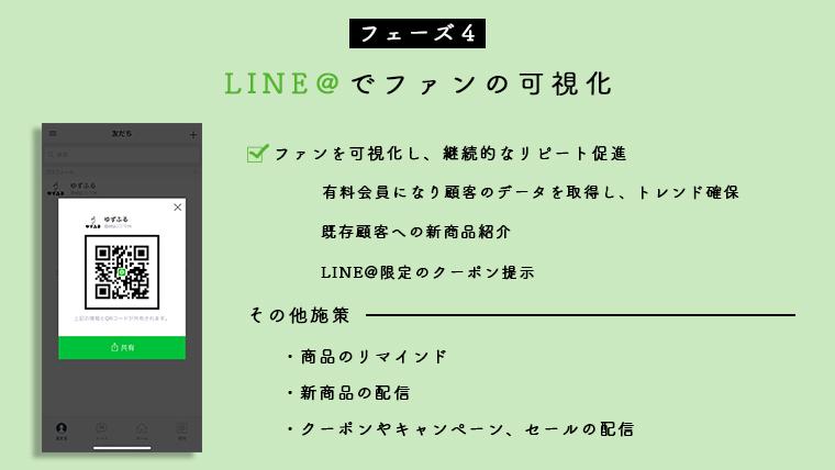 LINE@の施策